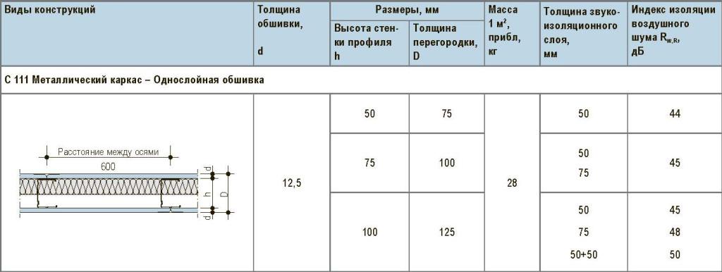 Монтаж гипсокартонных потолков - параметры профиля