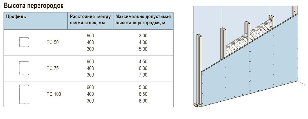 Стена из гипсокартона - высота перегородки