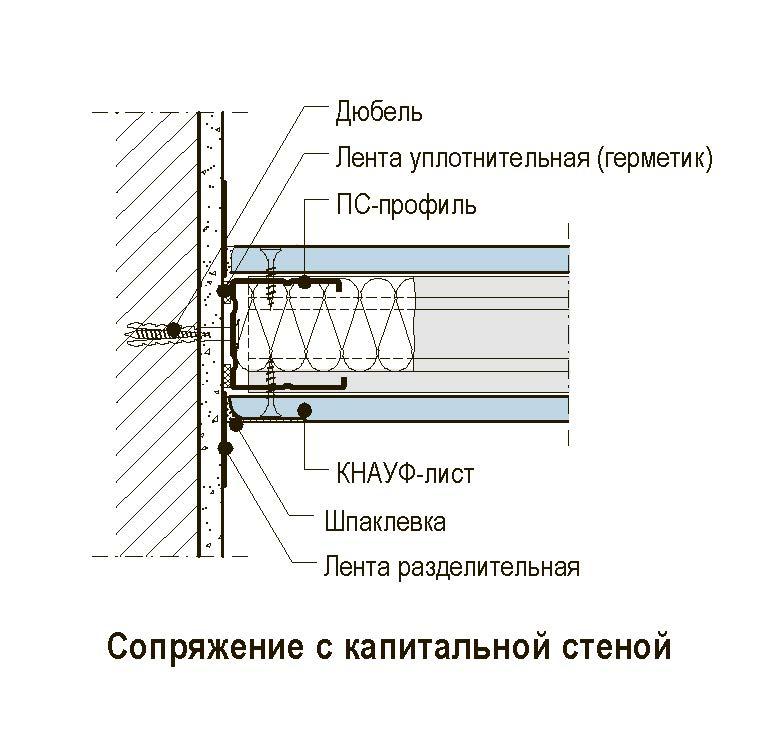 Стена из гипсокартона - сопряжение с капитальной стеной