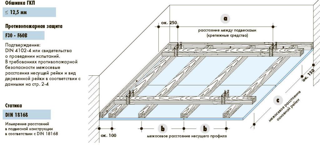 Монтаж потолков из гипсокартона - обшивка ГКП